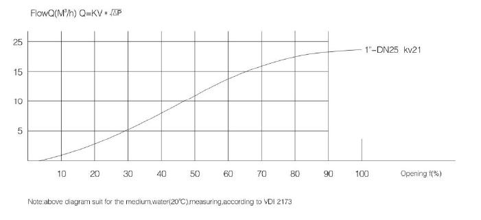 Mini-Type Constant Pressure Valve-3