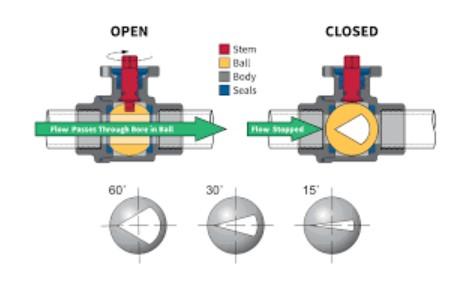 V-Port Ball valve Diagram